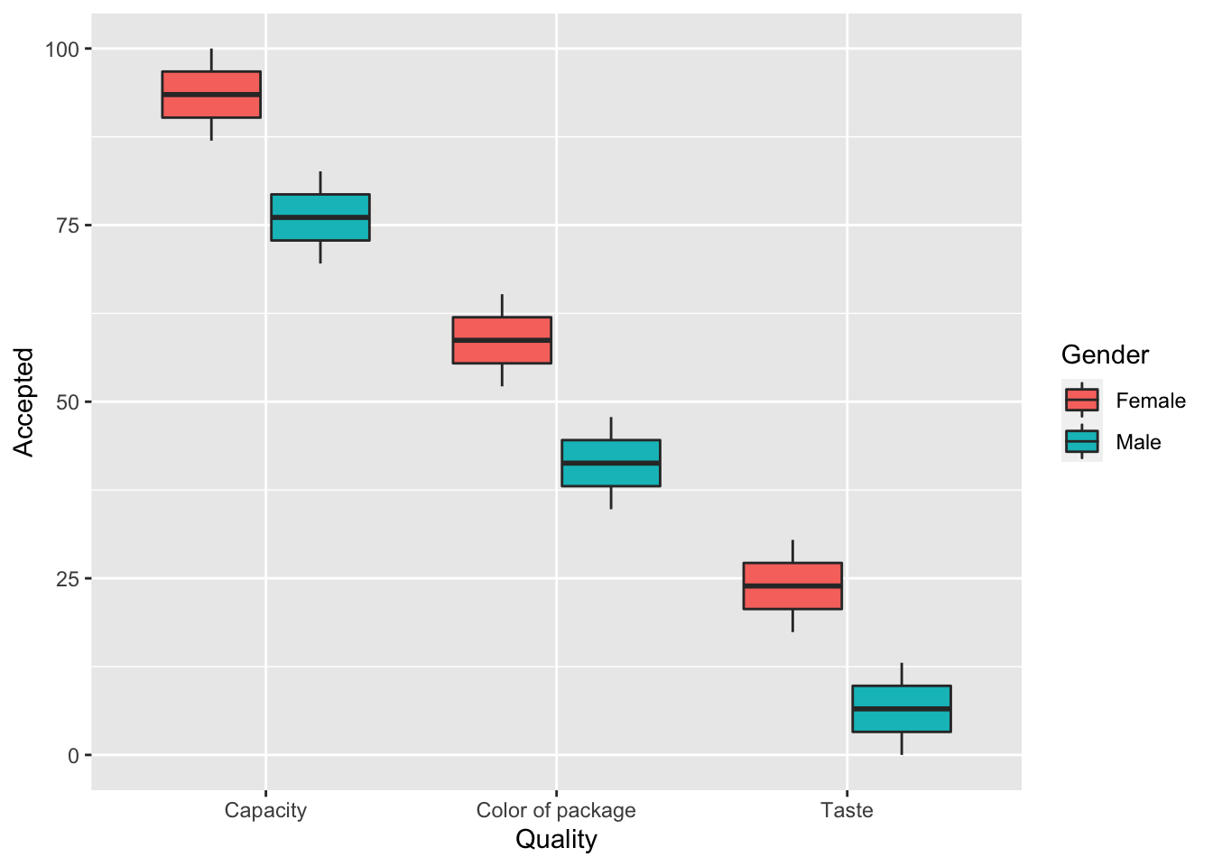 Customizing boxplots with ggplot2 | THIYANGA TALAGALA